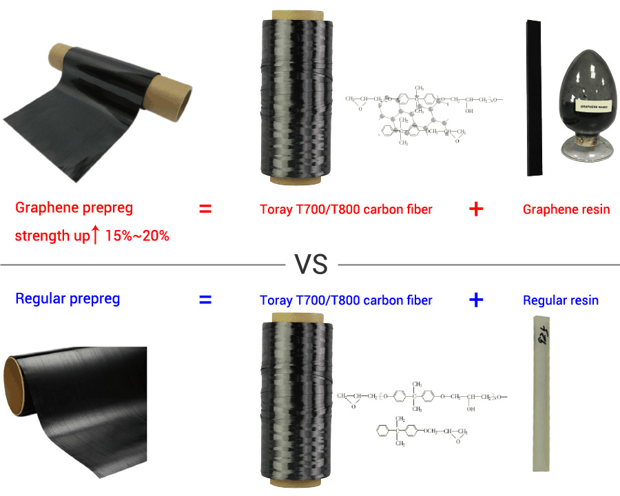 Graphene prepreg VS regular prepreg